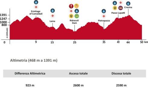 Campeonato del mundo Trail 2017 perfil
