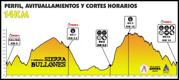 perifl Sierra Bullones 14 km