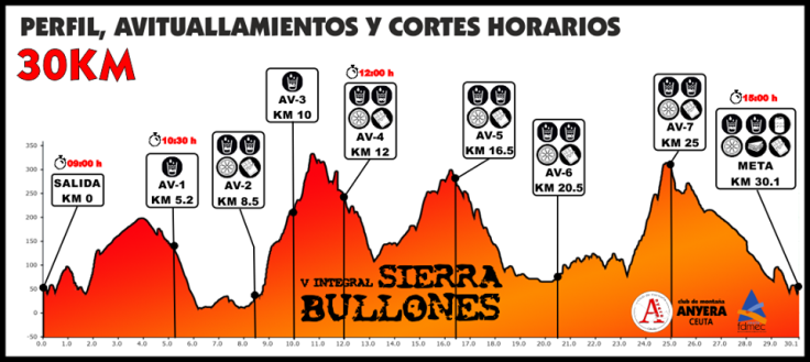 perifl Sierra Bullones 30 km