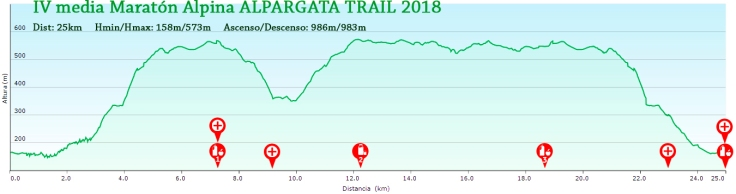 Perfil-25Km-AT-2018