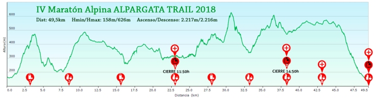 Perfil-50Km-AT-2018