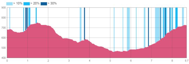perfil tramo 7.5