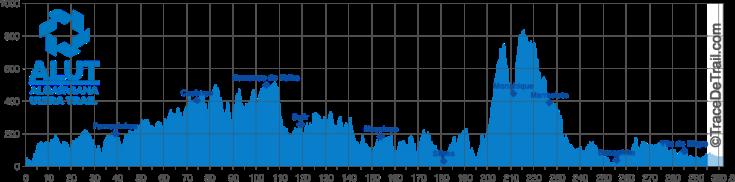 ALUT-Grafico-Altimetrico-1