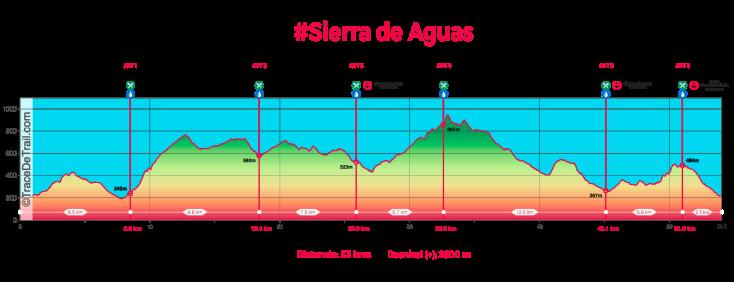 perfil-sierra-de-aguas-53kms-2019