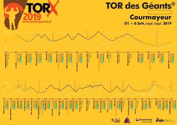 2019 TORX - elevation profile
