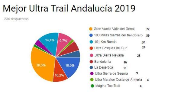 mejor Carrera Ultra 2019