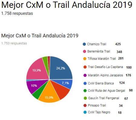 Mejor CxM Andaluza 2019