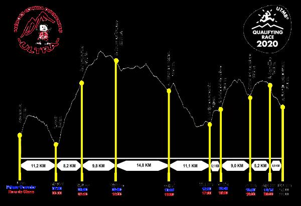 perfil-ultra-duchenne-2020-ampliado-utmb