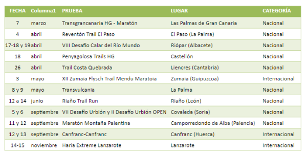 Trail Mountain Running Series Pruebas